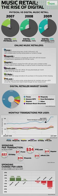 Music Retail: The Rise of Digital. A bit dated now (its from 2009), but worth a retrospective look.