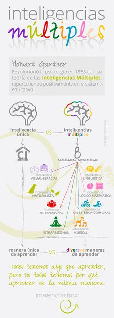 imagencoaching_blog_inteligencias multiples 1 Coaching, Learning Theory, Spanish Classroom, Adhd Kids, Emotional Intelligence, Personality Types, Personal Branding, Words, School