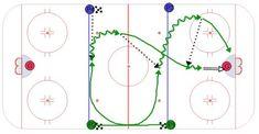 Hockey Drills, Rebounding, Ice Hockey, East Coast, Coaching, Training, Sport, Ideas, Chalkboard