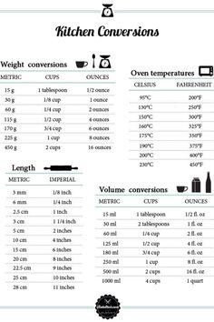 Omrekentabellen voor gewichten en temperaturen - Laura's Bakery