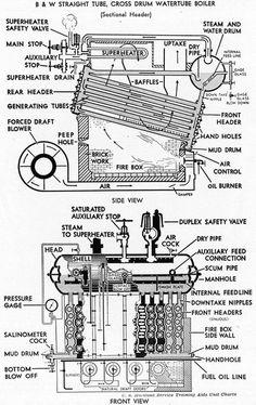 Water Vapor Is, Steam Cleaner On Mattress - Cleaning Carpet, Boiler Room. Marine Engineering, Mechanical Engineering, Boiler Operation, Engineering Branches, Biomass Boiler, Jobs Uk, Steam Boiler, Steam Generator, Merchant Marine