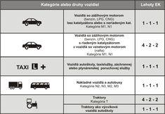 Lehoty emisných kontrol | STK Zvolen - Technická kontrola, Emisná kontrola, Kontrola originality