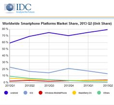 Windows Phone seems to have some really nice momentum going. Market share is up a lot since last year, and Nokia is doing well in the ecosystem. Windows Phone is even catching up to iOS. Windows Phone, Windows 8, Blackberry Os, Popular Magazine, Microsoft Corporation, New Iphone, Really Cool Stuff, Smartphone, The Unit