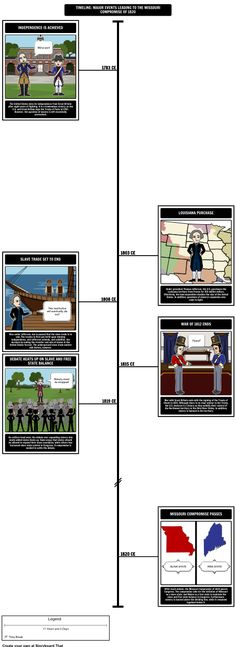 Using A Timeline Have Students Outline And Define The Major