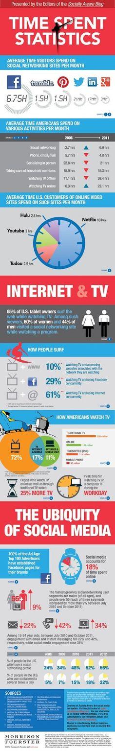 Αλήθεια, πόσο χρόνο ξοδεύετε στο Facebook, το Twitter ή τα άλλα κοινωνικά δίκτυα;