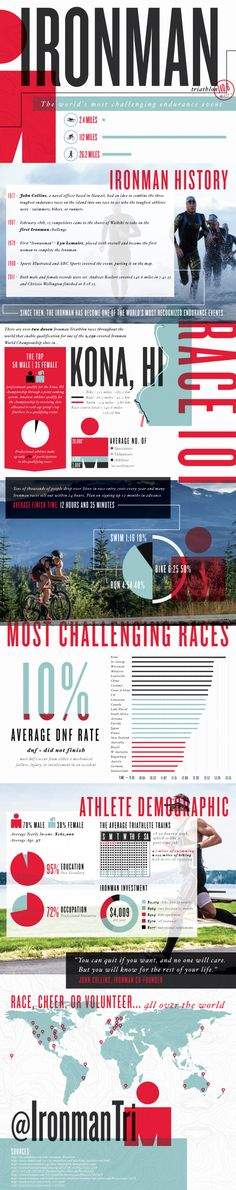 What is an Ironman Triathlon? {Infographic}