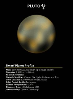 """"""" Pluto is the second closest dwarf planet to the Sun and is also the second most massive dwarf planet. It is possible that either Pluto is the largest dwarf planet but Pluto's atmosphere makes it is..."""