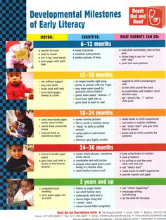 Developmental Milestones of Early Literacy From Reach Out and Read National Center For more information visit http://www.reachoutandread.org/