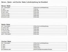 Maklerzentrum Schweiz AG - Lohnfortzahlung bei Krankheit