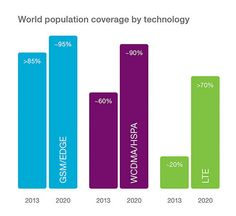 World population coverage by technology - Ericsson #mobility report