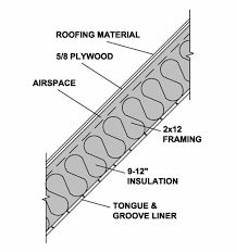 insulation with exposed beam and rafters Exposed Trusses, Ceiling Detail, Post And Beam, Tongue And Groove, Roofing Materials, Insulation, Habitats, Beams, Google Search
