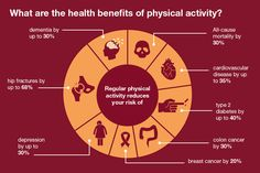 Physical Activity and Health Benefits