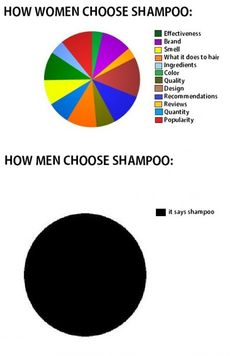 Hoe mannen en vrouwen shampoo kiezen.   Difference between men and women.   Verschil tussen mannen en vrouwen.  Marketing