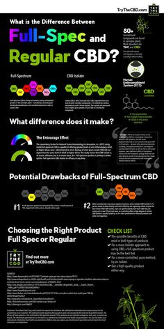 Full Spectrum CBD is made of more than just the CBD compound of the Cannabis Sativa L Industrial Hemp plant. Isolate CBD is just the CBD compound to a pureness of around Thc Oil, Cannabis Oil, Cannabis Growing, Cannabis Edibles, Cannabis Plant, Endocannabinoid System, Cbd Hemp Oil, Oil Benefits, Health Benefits