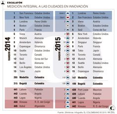Medellín, tercera ciudad más innovadora en América Latina Periodic Table, Words, Vienna, Paris France, Latin America, Innovative Products, Cities, Periotic Table, Horse
