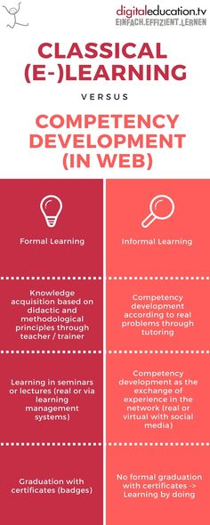 Classical (E-) versus (in Web) —… E Learning, Motivation, Videos, Knowledge, Mindfulness, Teacher, Blog, Training, Business