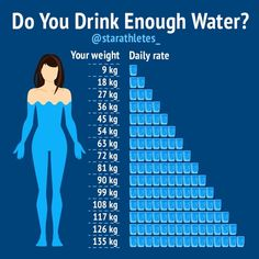 Do you drink enough water ? Heres a chart of how much water you should drink daily according to your weight . Nutrition Tips, Health And Nutrition, Health Fitness, Health Diet, Health Cleanse, Health Logo, Health Eating, Health Goals, Muscle Fitness