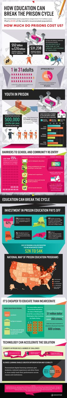 """How Education Can Break the Prison Cycle"" Infographic on Upworthy, May 14, 2013"
