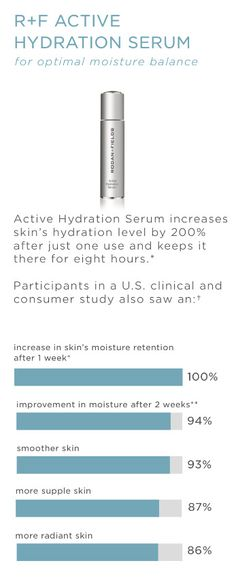 This may be my FAVORITE Rodan + Fields product (and that says a lot)! Rodan + Fields Active Hydration Serum gives my skin the hydration it needs to makes it glow!