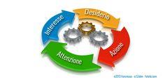 Il metodo AIDA per ottimizzare una strategia sui Social Media