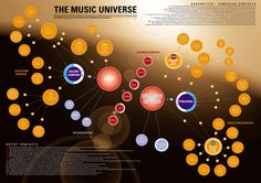 The music universe