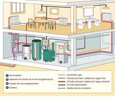 Ahorro energético con #instalaciones de microcogeneración. Análisis, ventajas y componentes de una instalación, #vídeos y legislación al respecto.