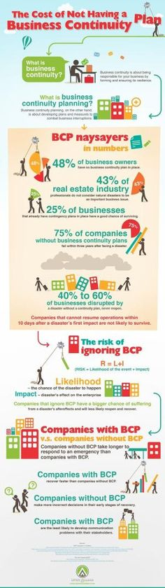 Every organization is at risk #Business continuity planning - risk plans