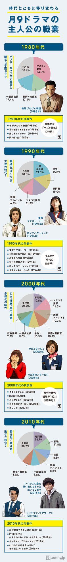 「月9ドラマ」設定に見る「トレンド職業」の変遷 | ZUNNY インフォグラフィック・ニュース