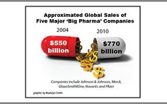 Composing Only 5% of the World Population, Americans Take 50% of All Pharmaceutical Drugs