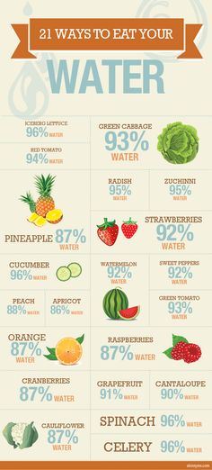 21 Ways to Eat Your Water. You don't always have to drink eat, just eat vegetables and fruits with a high water content, and get other nutrients as well;). #healthtips #weightlosstips