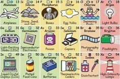 Periodic Table Elements Explained..Helpful periodic table for kids! #homeschool, Apologia Chemistry and Physics