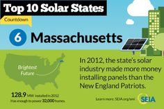 US -- Will Distributed Solar Win in Massachusetts?