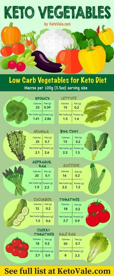 Here are the best low carb vegetables to eat on ketogenic diet. See full list at https://www.ketovale.com/ketogenic-diet-food-list/