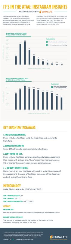 It's in the Tag: How #Hashtags Impact Instagram Engagement - #infographic