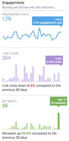 KPIs for your Social Media Dashboard © Frederic Gonzalo | www.socialmediatoday.com