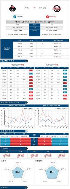 스포츠토토 분석 [KBO] 7월 25일 야구분석픽 KT vs 두산 ★토토군 분석픽★