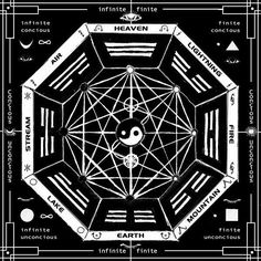 This is a Yantra for meditation on the Bagua of the I-Ching, or book of changes, and Tao. Correspondences of elements and psychological areas of the mind are noted - the Bagua is split into the Fin. Yin Yang, Tai Chi, Foto Logo, Tarot, Symbole Protection, Book Of Changes, I Ching, Occult Art, Spiritus