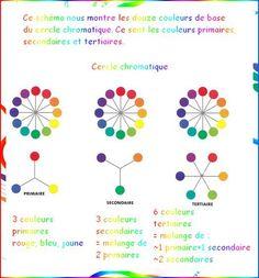 Aborder la couleur - Le cercle chromatique