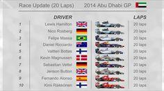 #RaceUpdate #AbuDhabiGP #Lap20  1. HAM 2. ROS 3. MAS 4. RIC 5. BOT  #2014DriversChampionship  1. HAM 384 2. ROS 353  www.F1Milestone.com