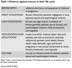 """Violence against women in their life cycle via From """"A DEAFENING SILENCE: HIDDEN VIOLENCE AGAINST WOMEN AND CHILDREN - PATRIZIA ROMITO"""" #feminism #EndVAW #misogyny"""
