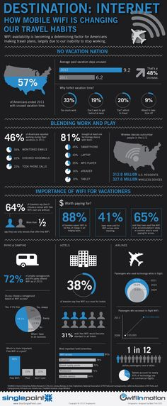Internet connection allows us to communicate anywhere, anytime. Statistic shows that WiFi access has a huge affect towards our everyday lifestyle. As it considered as one of the most requested on buses, trains and airplanes as well at hotels. # We Educate Travellers for More Productive, Efficient and Safer Travel! # Intelligent Travel http://intelligenttravel.com.au/