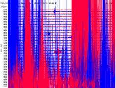 Sismograma registró el Terremoto (Chilean Mw8.1 earthquake 1 April 2014) y réplicas de Chile en este momento.