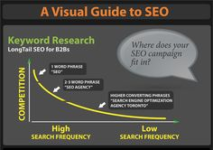Keywords:  why using long phrases that gets less potential traffic is the best choice.