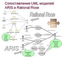Igor gylin iggilyn on pinterest use case diagram rational rose ccuart Image collections