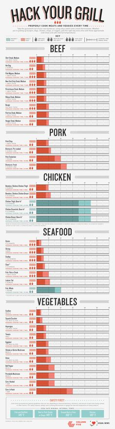 Hack Your Grill: A Foolproof Guide to Grilling by columnfivemedia #Infographic #Grilling