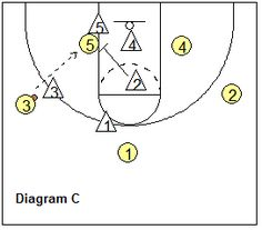 Man-to-Man Defense Breakdown Drills - Douyble team low post - Coach's Clipboard #Basketball Coaching