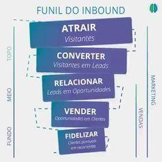 Funil do Inbound Marketing