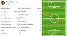 Descanso #Monterrey 0-1 #América Sambueza ha recuperado más balones que cualquier otro en los primeros 45.