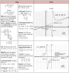 841 Best Pre Calculus Images Precalculus Algebra 2 Classroom Ideas