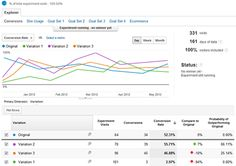 Experiments Feature Overview - Google Analytics — Google Developers